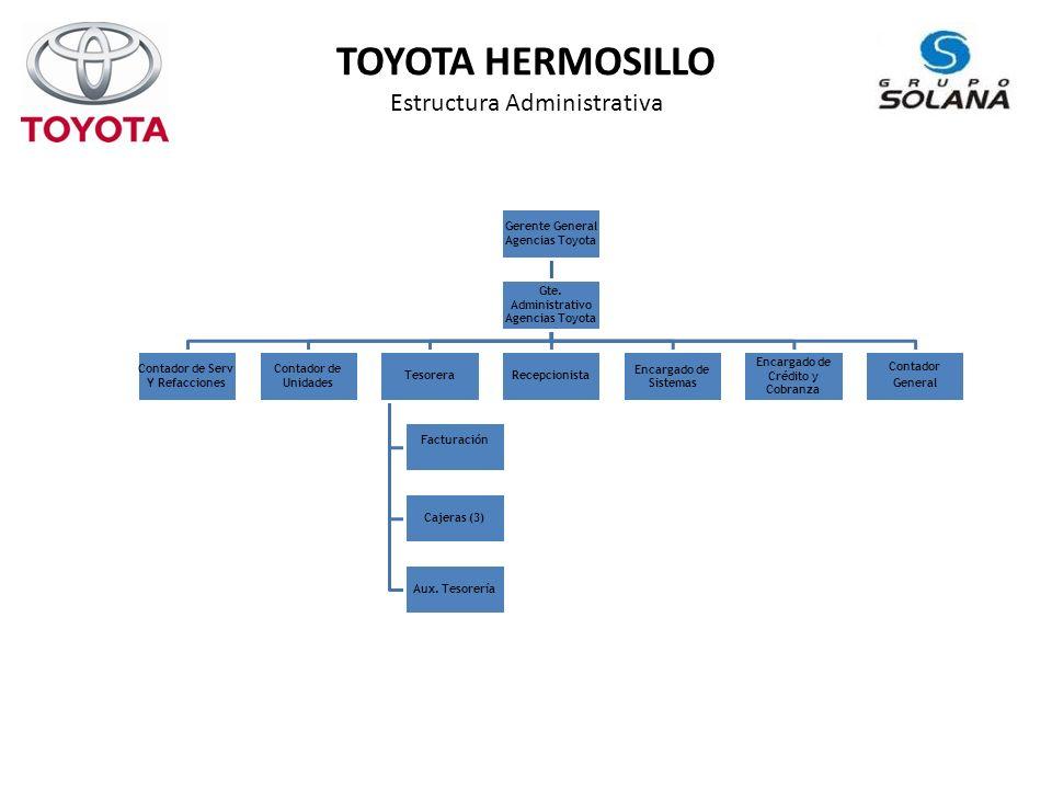TOYOTA HERMOSILLO Estructura Administrativa Gerente General Agencias Toyota Gte.