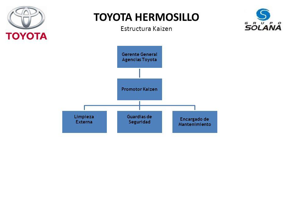 TOYOTA HERMOSILLO Estructura Kaizen Gerente General Agencias Toyota Promotor Kaizen Limpieza Externa Guardias de Seguridad Encargado de Mantenimiento