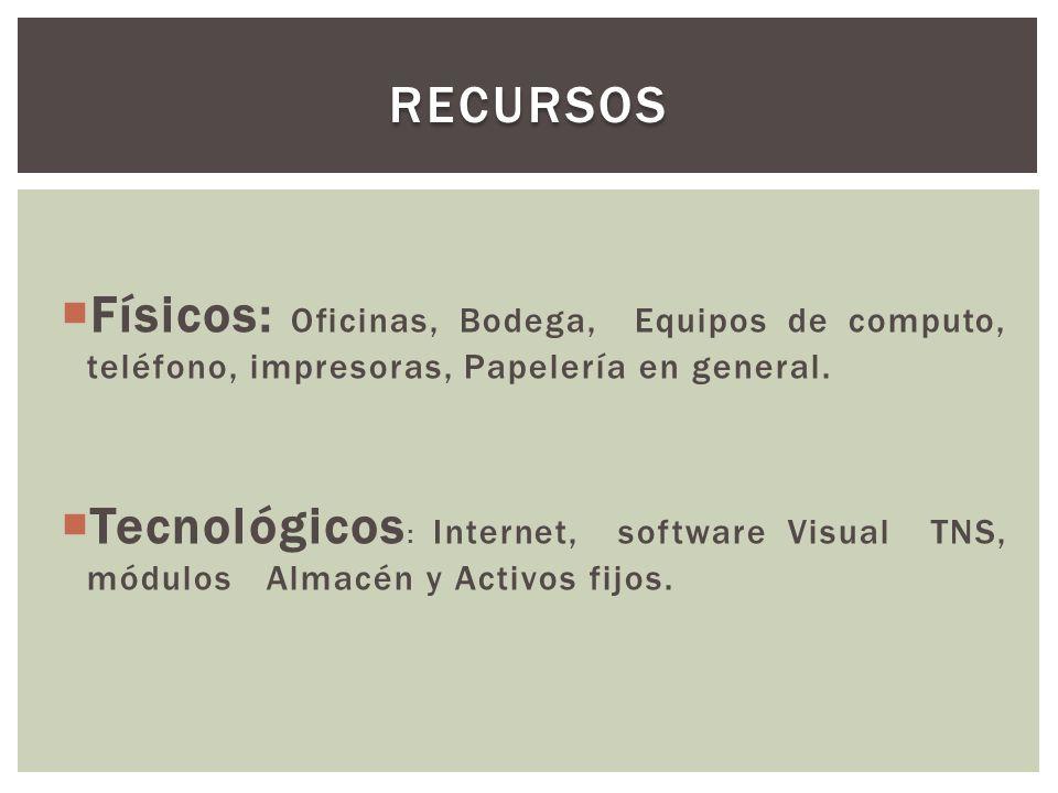  Físicos: Oficinas, Bodega, Equipos de computo, teléfono, impresoras, Papelería en general.