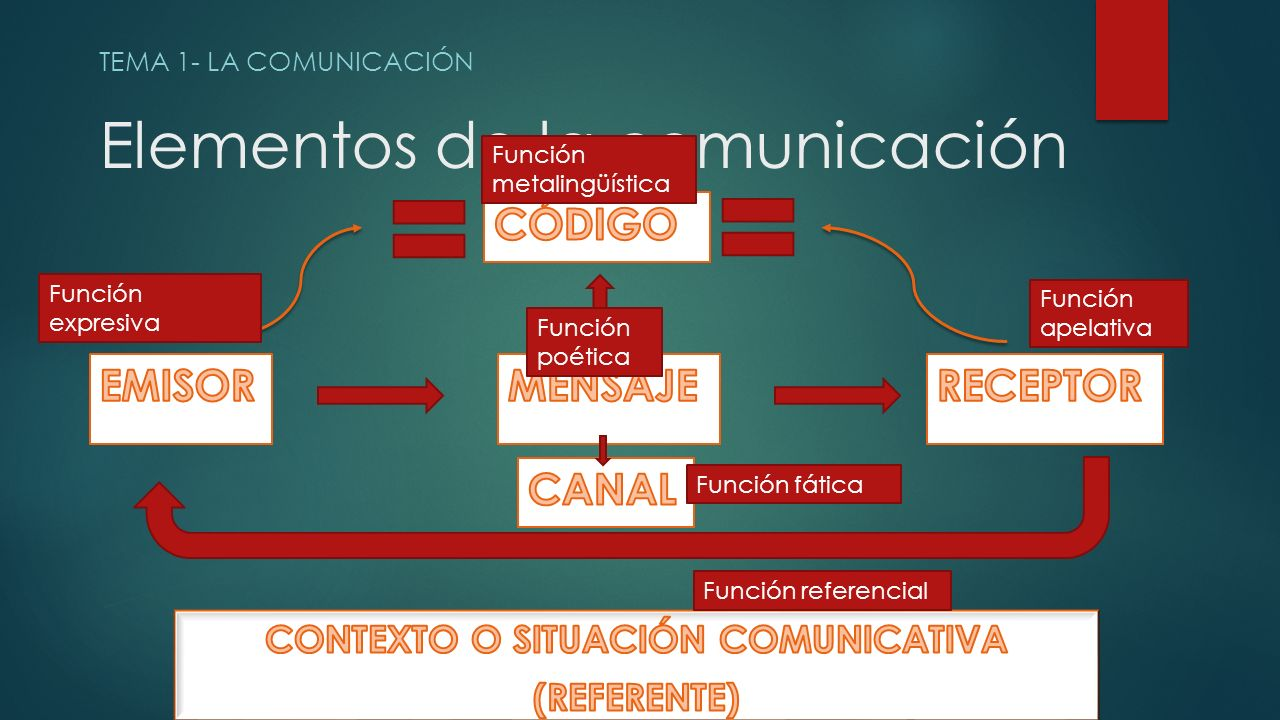 Elementos de la comunicación TEMA 1- LA COMUNICACIÓN Función expresiva Función apelativa Función poética Función metalingüística Función fática Función referencial