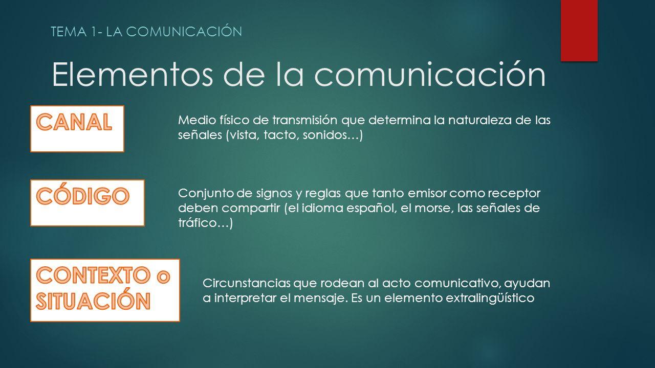 Elementos de la comunicación TEMA 1- LA COMUNICACIÓN Medio físico de transmisión que determina la naturaleza de las señales (vista, tacto, sonidos…) Conjunto de signos y reglas que tanto emisor como receptor deben compartir (el idioma español, el morse, las señales de tráfico…) Circunstancias que rodean al acto comunicativo, ayudan a interpretar el mensaje.