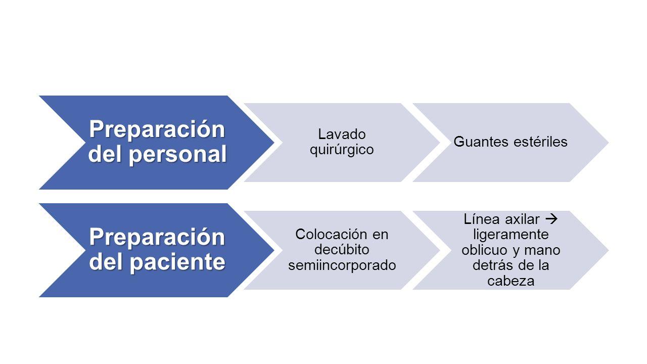 Preparación del personal Lavado quirúrgico Guantes estériles Preparación del paciente Colocación en decúbito semiincorporado Línea axilar  ligerament