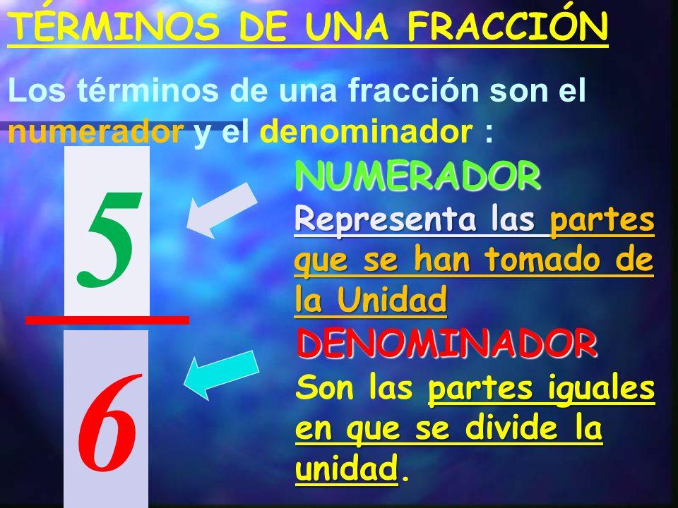 TÉRMINOS DE UNA FRACCIÓN Los términos de una fracción son el numerador y el denominador : 5 6 NUMERADOR Representa las partes que se han tomado de la Unidad DENOMINADOR partes iguales en que se divide la unidad Son las partes iguales en que se divide la unidad.