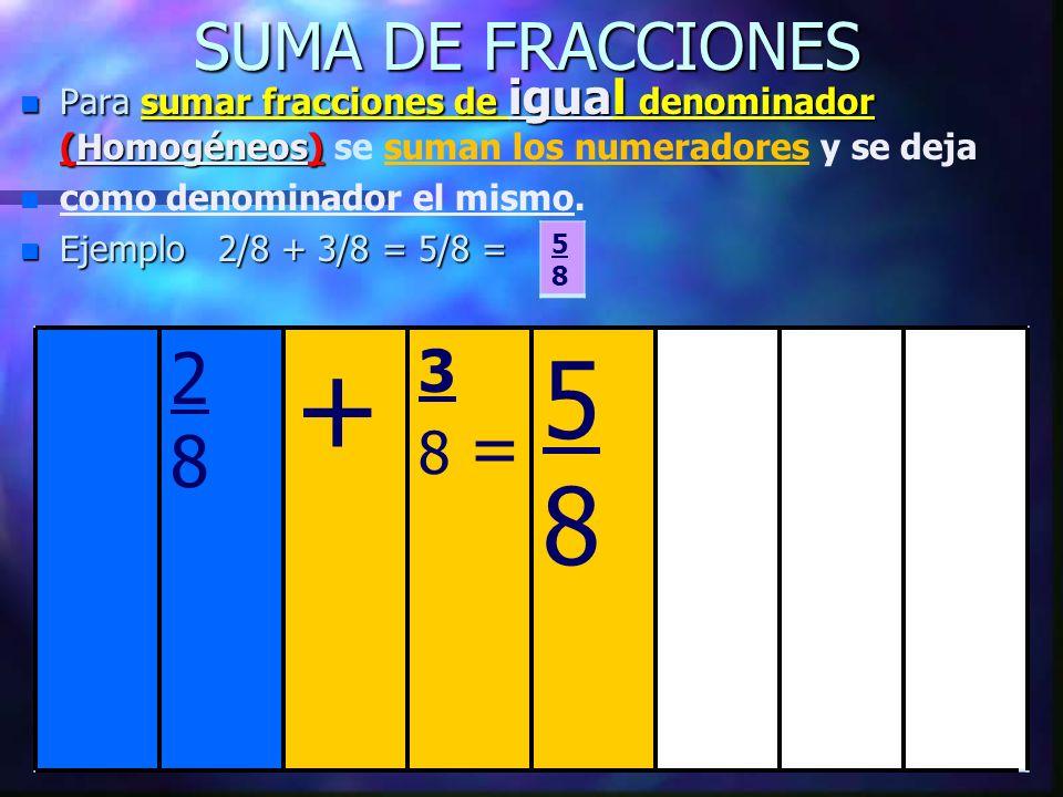 SUMA DE FRACCIONES n Para n Para sumar fracciones de igual igual denominador (Homogéneos) (Homogéneos) se suman los numeradores y se deja n n como denominador el mismo.