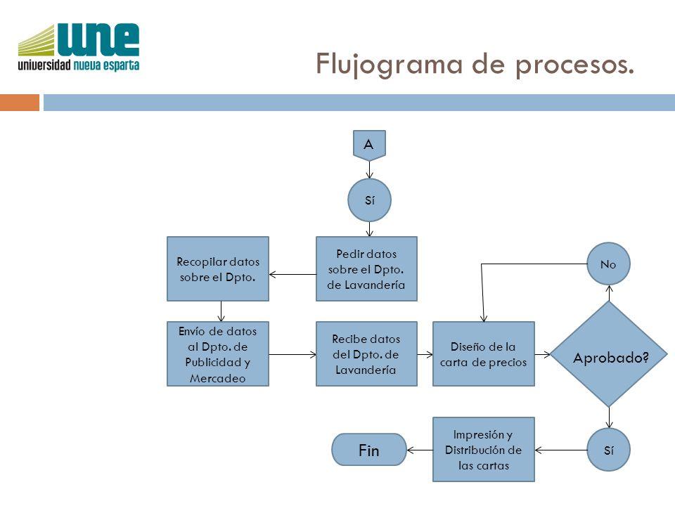Flujograma de procesos. A Sí Pedir datos sobre el Dpto. de Lavandería Recopilar datos sobre el Dpto. Envío de datos al Dpto. de Publicidad y Mercadeo