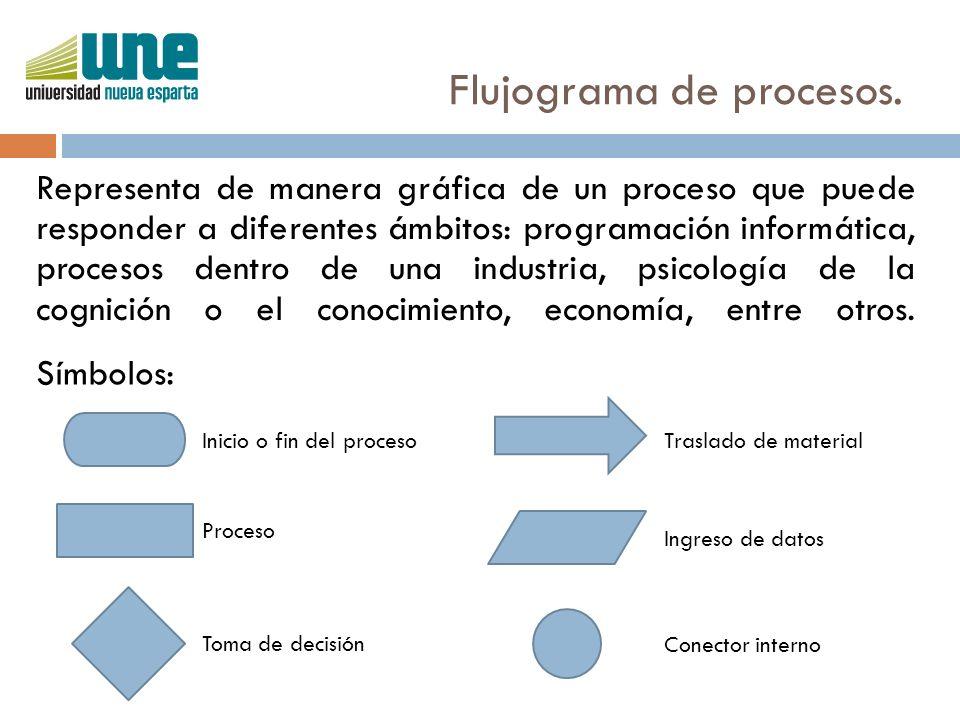 Flujograma de procesos. Representa de manera gráfica de un proceso que puede responder a diferentes ámbitos: programación informática, procesos dentro
