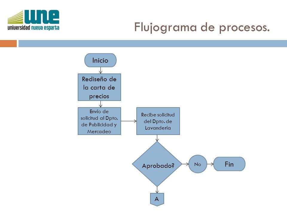 Flujograma de procesos.A Sí Pedir datos sobre el Dpto.