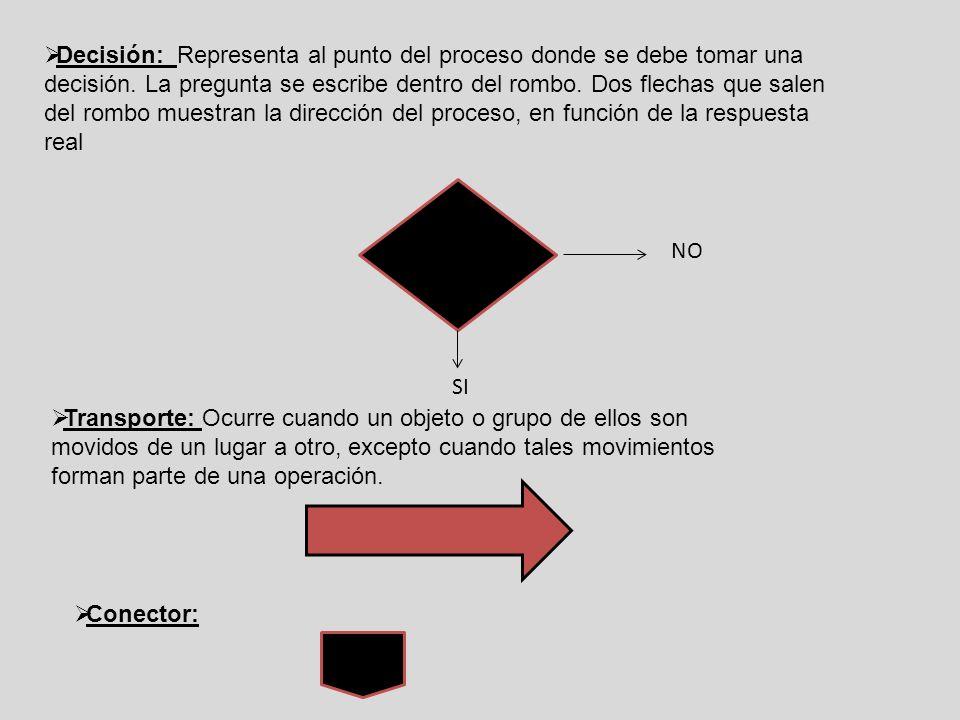  Decisión: Representa al punto del proceso donde se debe tomar una decisión. La pregunta se escribe dentro del rombo. Dos flechas que salen del rombo