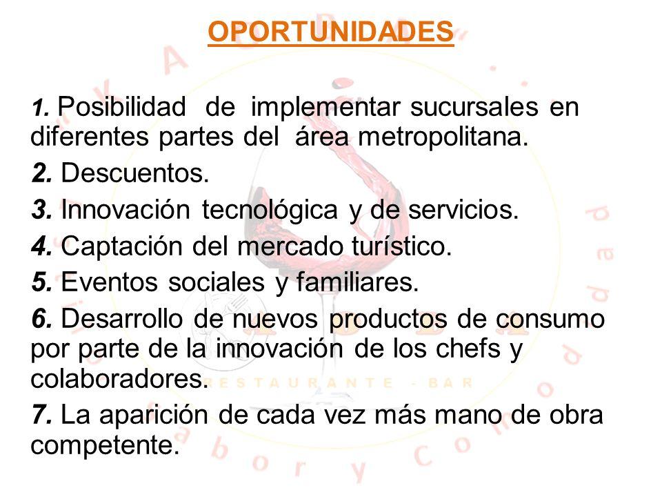 OPORTUNIDADES 1. Posibilidad de implementar sucursales en diferentes partes del área metropolitana. 2. Descuentos. 3. Innovación tecnológica y de serv