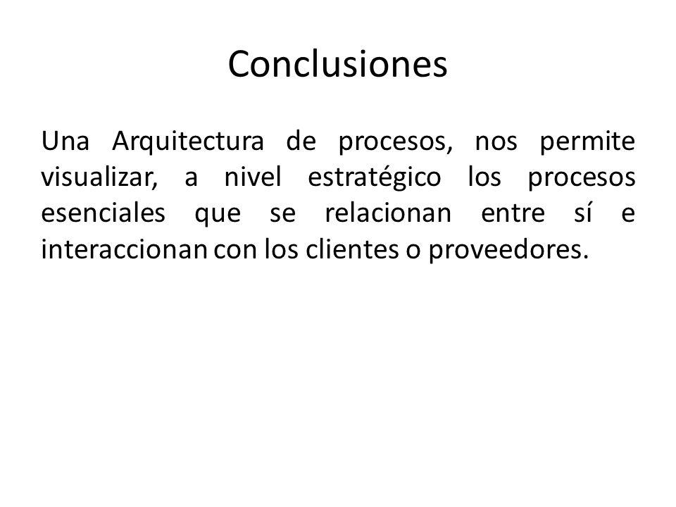 Conclusiones Una Arquitectura de procesos, nos permite visualizar, a nivel estratégico los procesos esenciales que se relacionan entre sí e interaccionan con los clientes o proveedores.