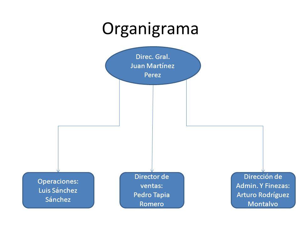 Organigrama Direc. Gral. Juan Martínez Perez Operaciones: Luis Sánchez Sánchez Dirección de Admin.