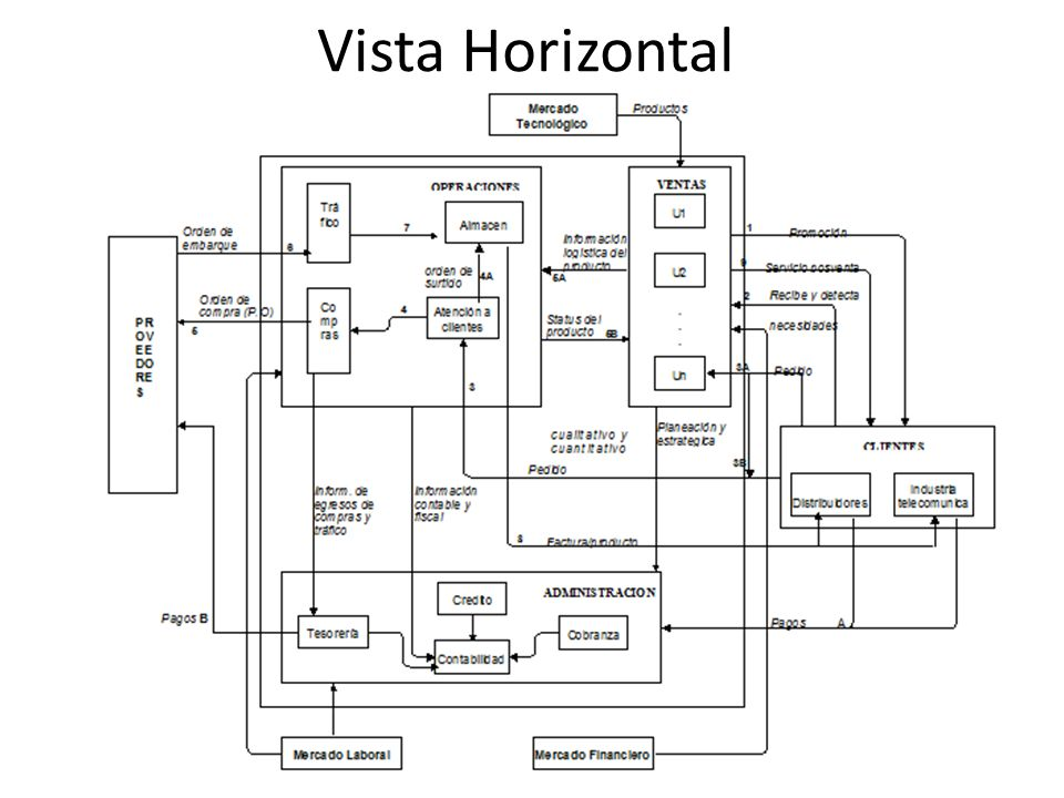 Vista Horizontal
