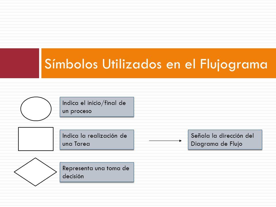 Símbolos Utilizados en el Flujograma Indica la realización de una Tarea Representa una toma de decisión Indica el inicio/final de un proceso Señala la