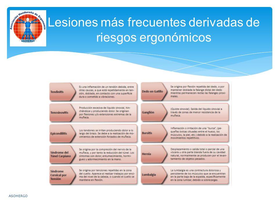 Lesiones más frecuentes derivadas de riesgos ergonómicos ASOHERGO
