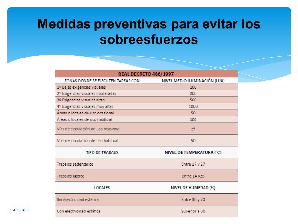 Medidas preventivas para evitar los sobreesfuerzos ASOHERGO