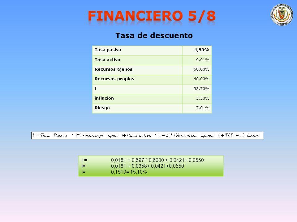Tasa de descuento Tasa pasiva4,53% Tasa activa9,01% Recursos ajenos60,00% Recursos propios40,00% t33,70% inflación5,50% Riesgo7,01% I = 0,0181 + 0,597 * 0,6000 + 0,0421+ 0,0550 I= 0,0181 + 0,0358+ 0,0421+0,0550 I= 0,1510= 15,10%