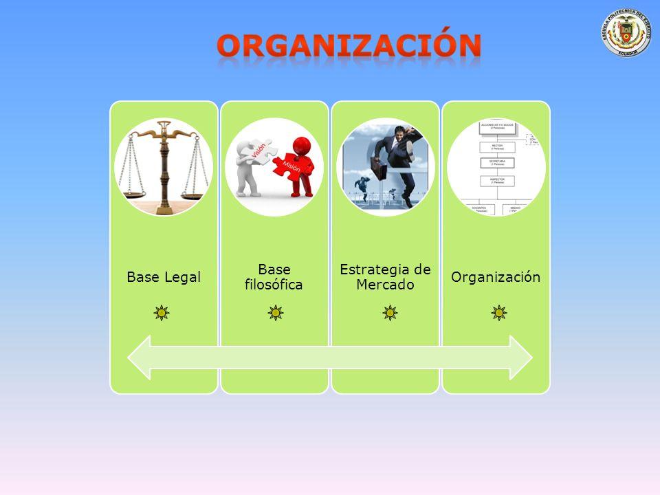Base Legal Base filosófica Estrategia de Mercado Organización