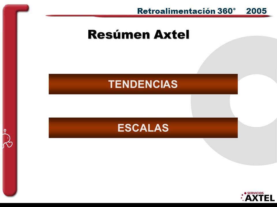 Retroalimentación 360° 2005 TENDENCIAS ESCALAS Resúmen Axtel