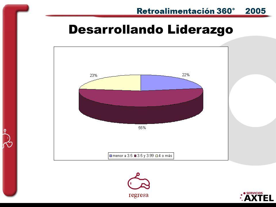 Retroalimentación 360° 2005 Desarrollando Liderazgo