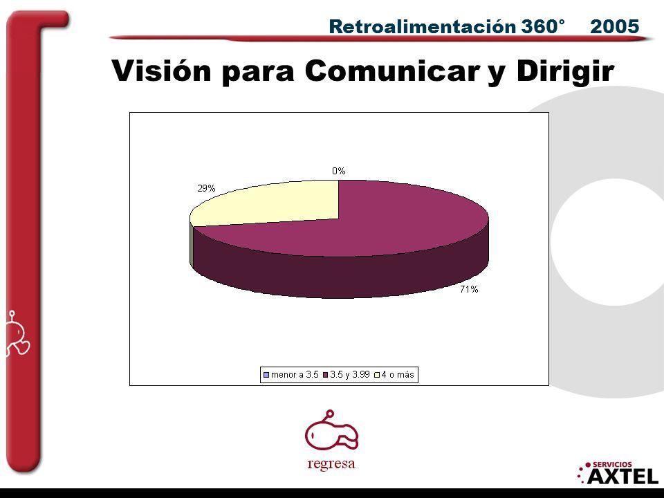 Retroalimentación 360° 2005 Visión para Comunicar y Dirigir