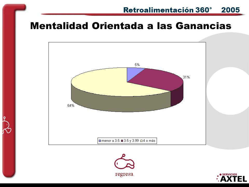 Retroalimentación 360° 2005 Mentalidad Orientada a las Ganancias