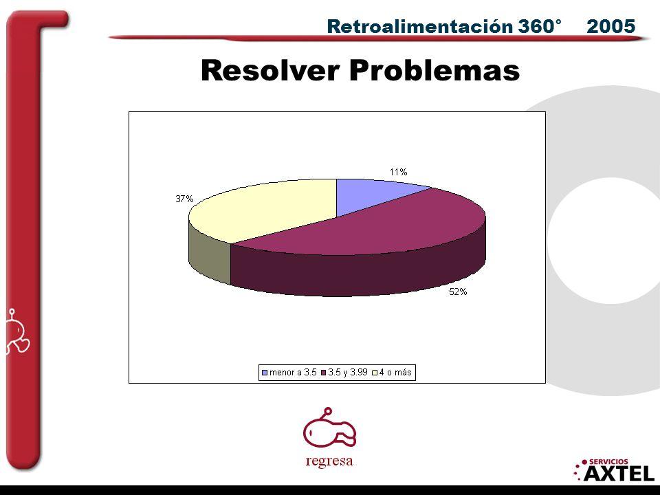 Retroalimentación 360° 2005 Resolver Problemas