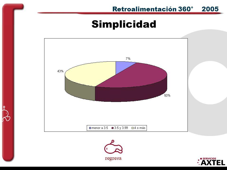 Retroalimentación 360° 2005 Simplicidad