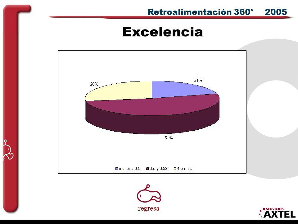 Retroalimentación 360° 2005 Excelencia