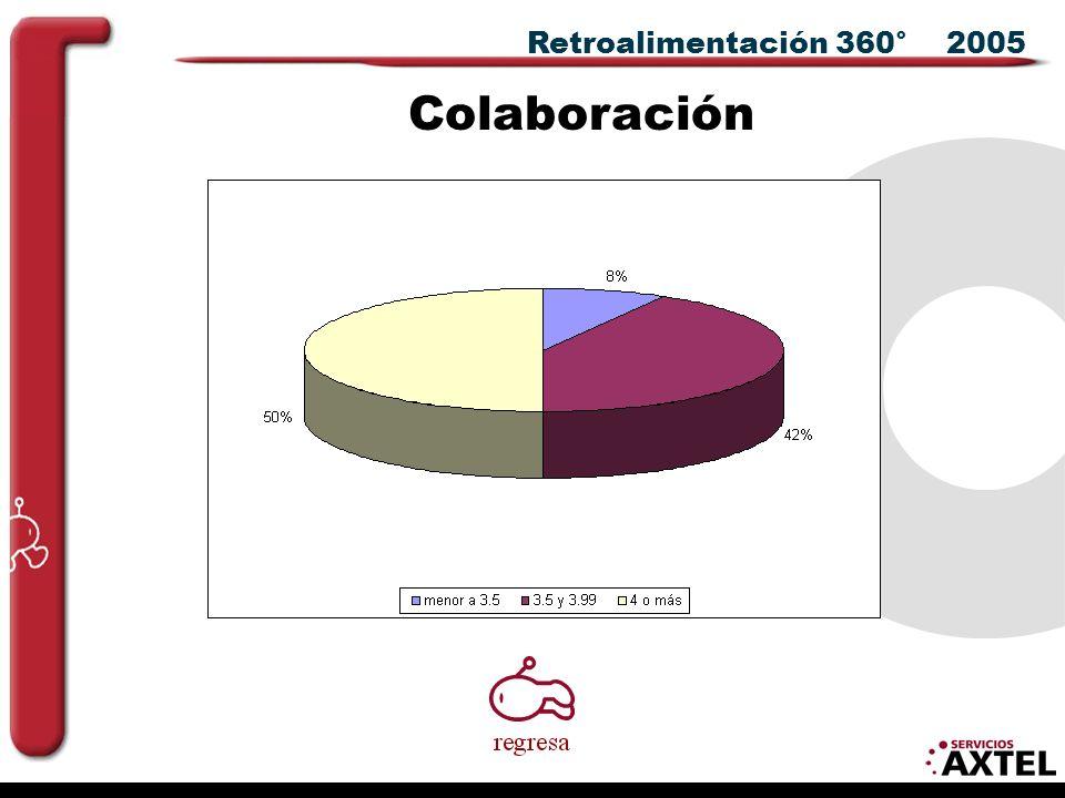 Retroalimentación 360° 2005 Colaboración