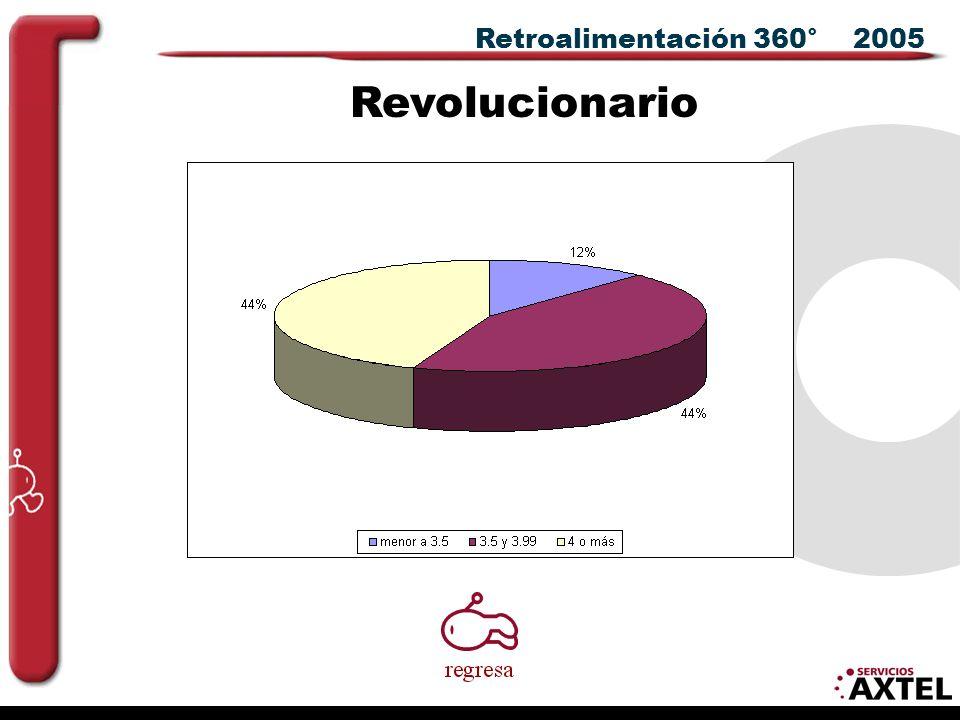 Retroalimentación 360° 2005 Revolucionario