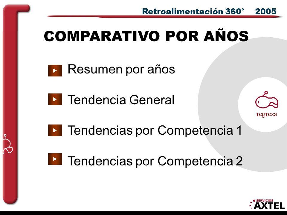 Retroalimentación 360° 2005 COMPARATIVO POR AÑOS Resumen por años Tendencia General Tendencias por Competencia 1 Tendencias por Competencia 2    