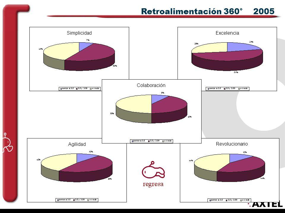 Retroalimentación 360° 2005 Colaboración SimplicidadExcelencia Agilidad Revolucionario