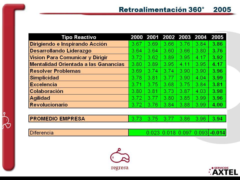 Retroalimentación 360° 2005
