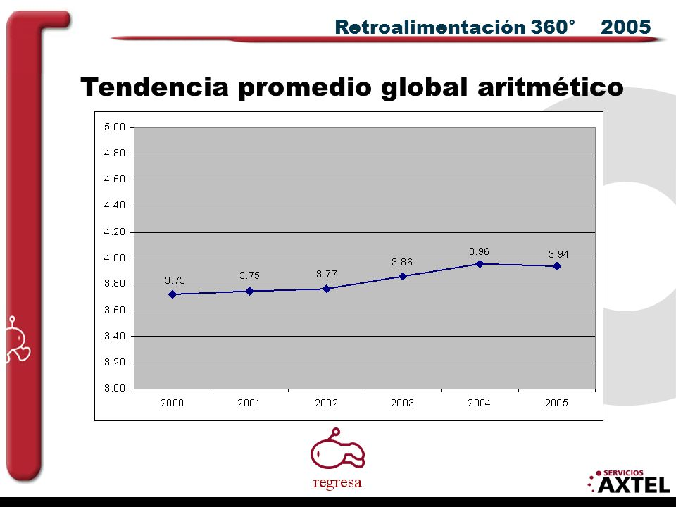 Tendencia promedio global aritmético