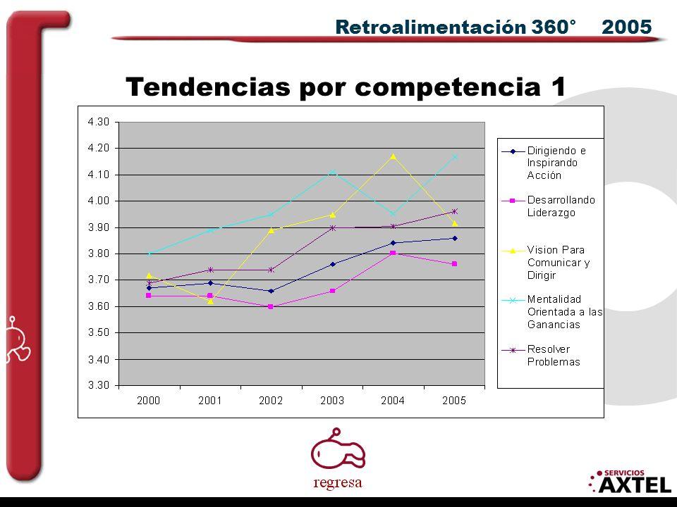 Retroalimentación 360° 2005 Tendencias por competencia 1
