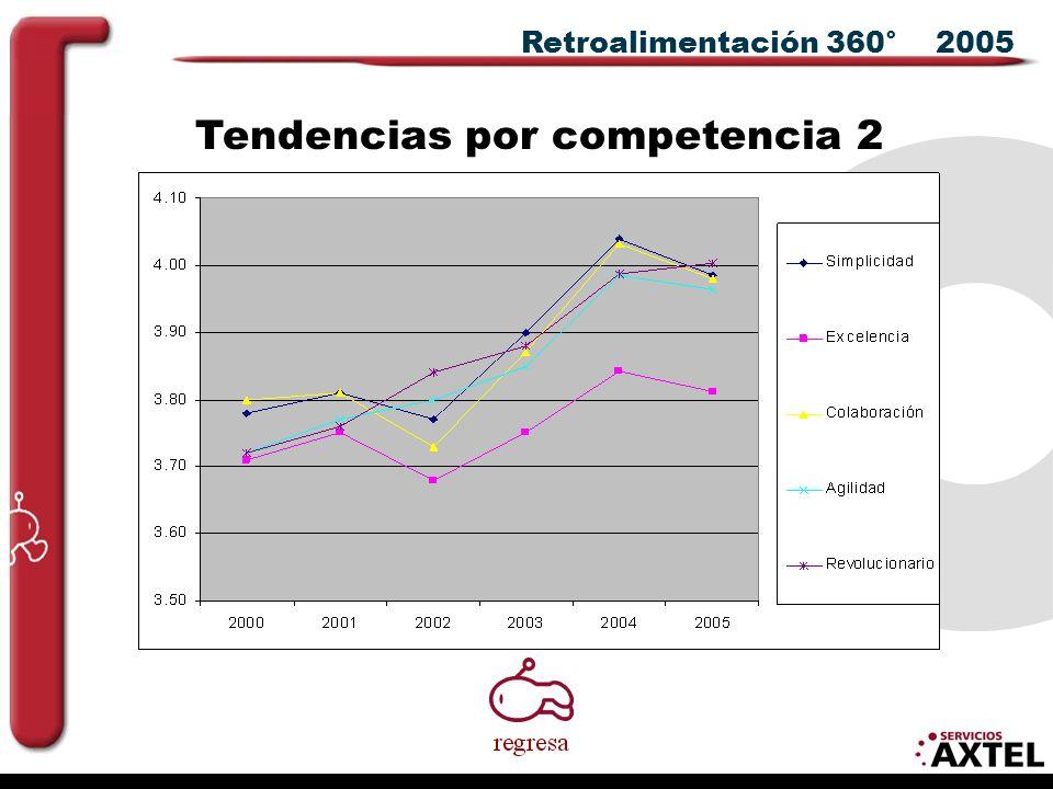 Retroalimentación 360° 2005 Tendencias por competencia 2
