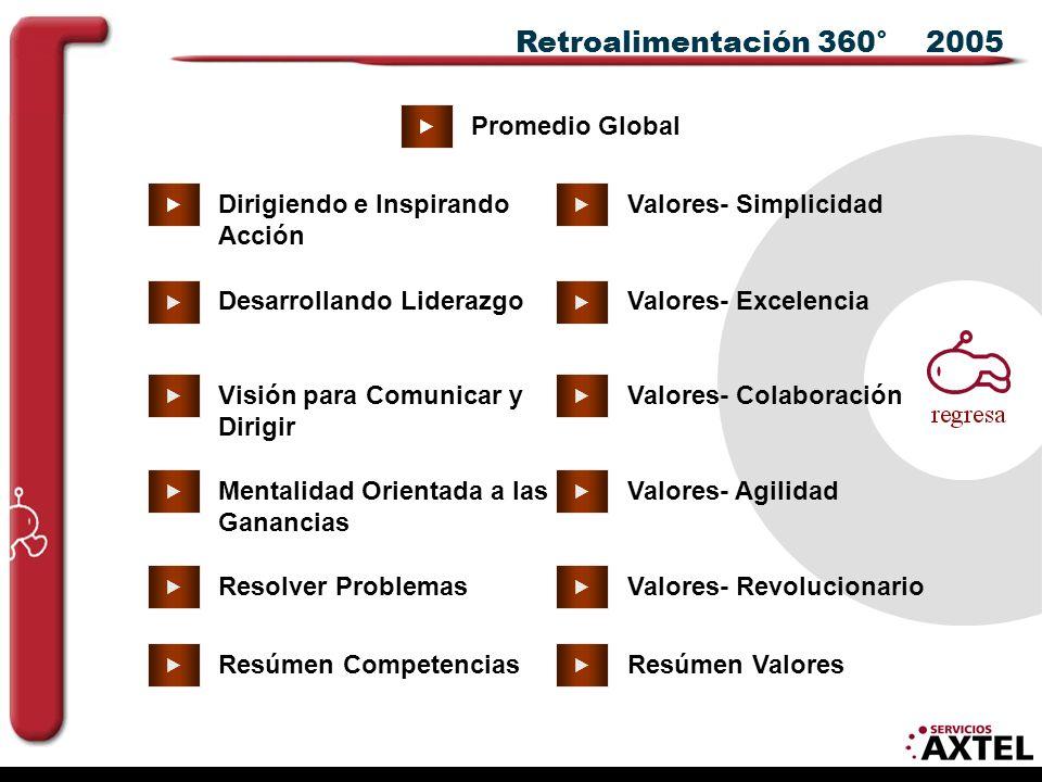 Retroalimentación 360° 2005            Promedio Global Dirigiendo e Inspirando Acción Visión para Comunicar y Dirigir Mentalidad Orientada a las Ganancias Resolver Problemas Desarrollando Liderazgo Valores- Simplicidad Valores- Excelencia Valores- Revolucionario Valores- Agilidad Valores- Colaboración  Resúmen CompetenciasResúmen Valores