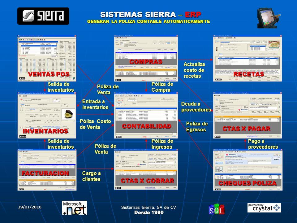 19/01/2016 Sistemas Sierra, SA de CV 3 SISTEMAS SIERRA – ERP Desde 1980 CONTABILIDAD CHEQUES POLIZA VENTAS POS COMPRAS INVENTARIOS FACTURACION RECETAS CTAS X PAGAR CTAS X COBRAR Póliza Costo de Venta Actualiza costo de recetas Deuda a proveedores Póliza de Egresos Pago a proveedores Entrada a inventarios Póliza de Venta Cargo a clientes Salida de inventarios Póliza de Venta Póliza de Compra Salida de inventarios Póliza de Ingresos GENERAN LA POLIZA CONTABLE AUTOMATICAMENTE
