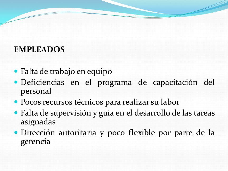 EMPLEADOS Falta de trabajo en equipo Deficiencias en el programa de capacitación del personal Pocos recursos técnicos para realizar su labor Falta de supervisión y guía en el desarrollo de las tareas asignadas Dirección autoritaria y poco flexible por parte de la gerencia