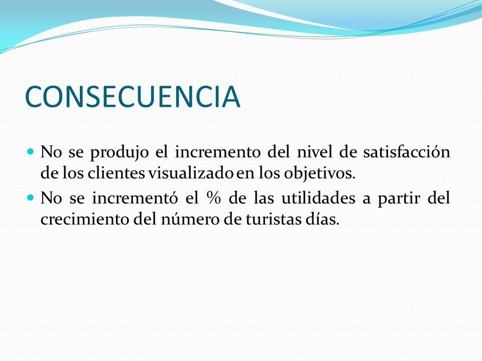 CONSECUENCIA No se produjo el incremento del nivel de satisfacción de los clientes visualizado en los objetivos.