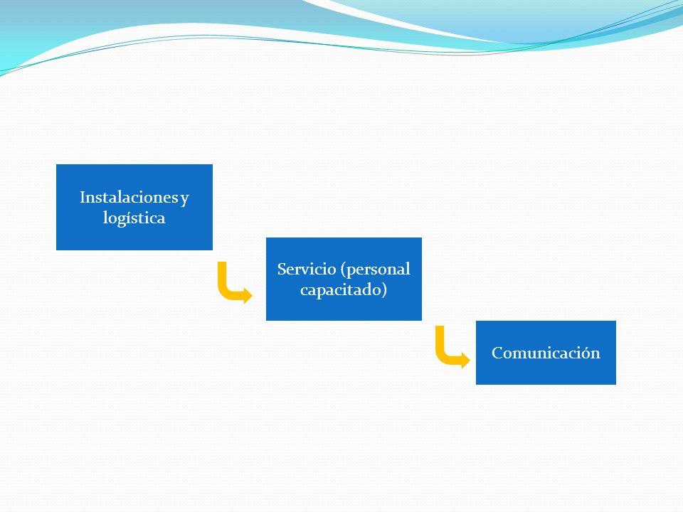 Instalaciones y logística Servicio (personal capacitado) Comunicación