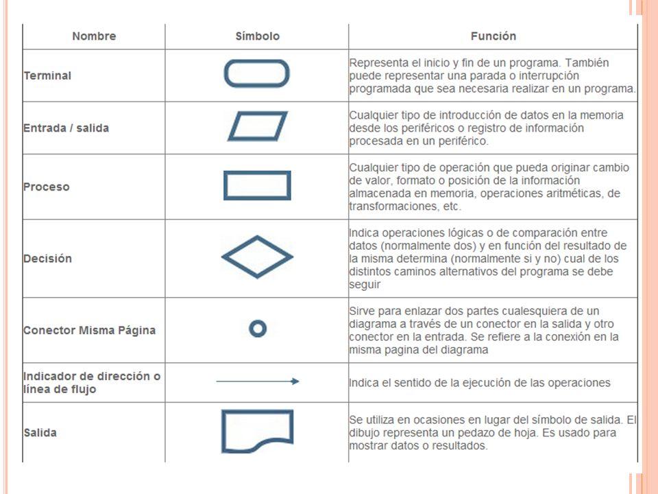 R EGLAS DE LOS DIAGRAMAS DE FLUJO Debe de indicar claramente dónde inicia y dónde termina el diagrama.