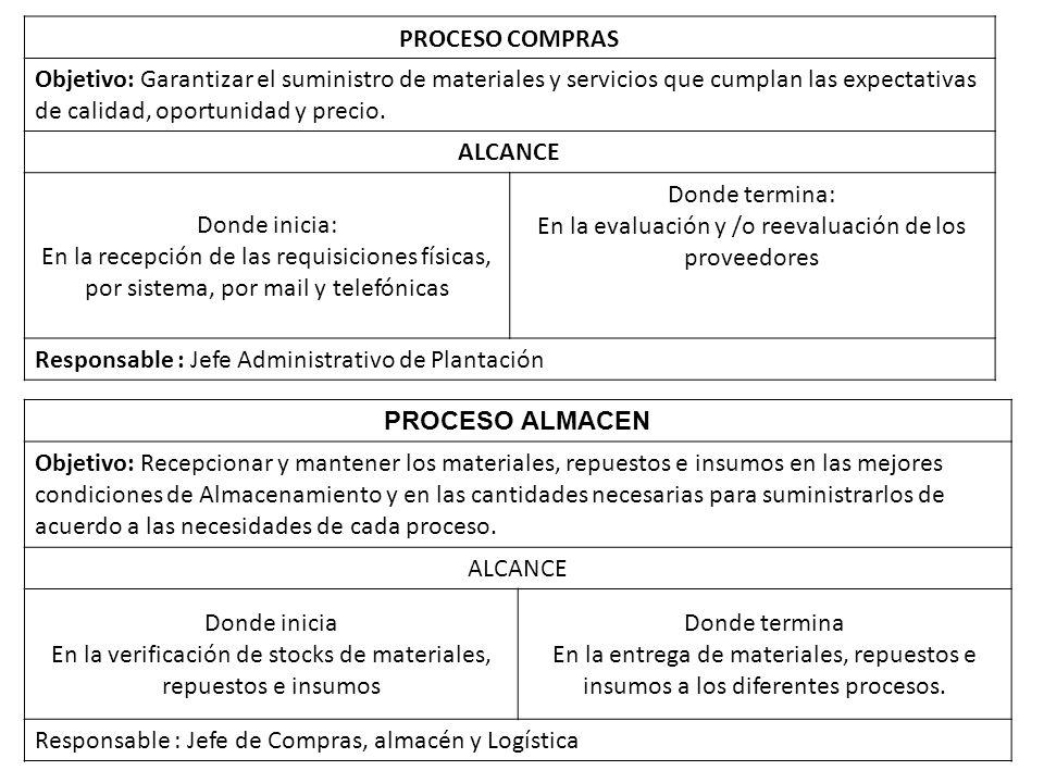 PROCESO COMPRAS Objetivo: Garantizar el suministro de materiales y servicios que cumplan las expectativas de calidad, oportunidad y precio.