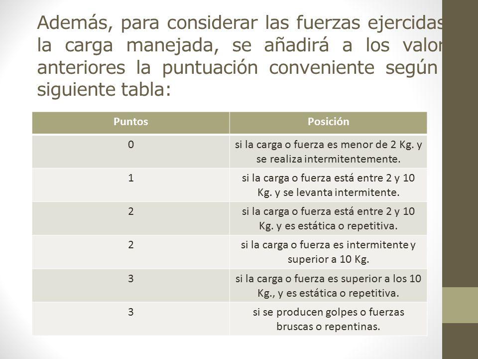 Además, para considerar las fuerzas ejercidas o la carga manejada, se añadirá a los valores anteriores la puntuación conveniente según la siguiente tabla: PuntosPosición 0si la carga o fuerza es menor de 2 Kg.