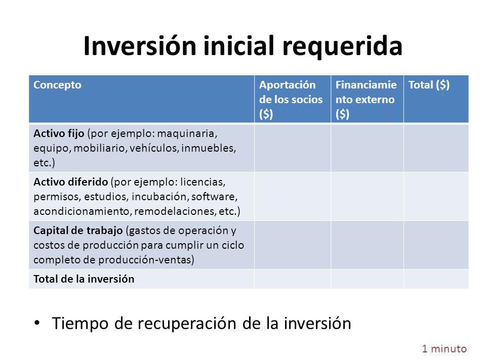 Inversión inicial requerida Tiempo de recuperación de la inversión 1 minuto ConceptoAportación de los socios ($) Financiamie nto externo ($) Total ($)