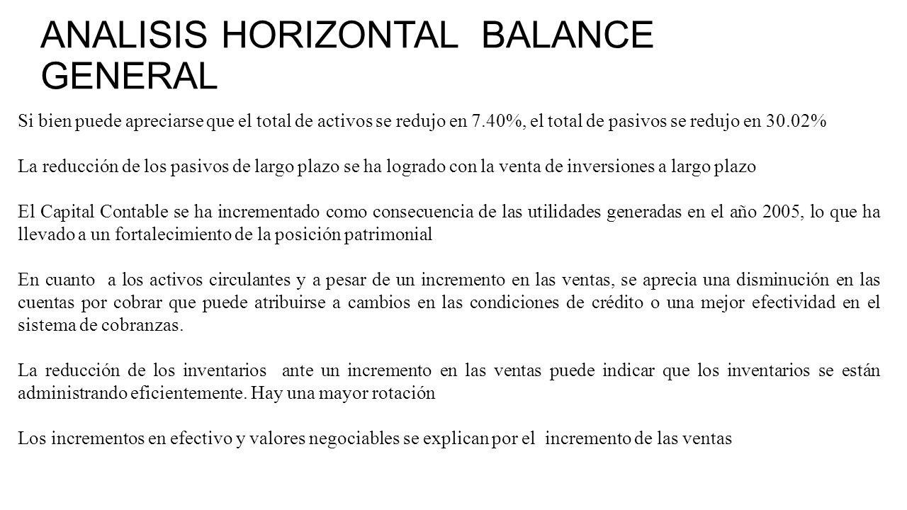 ANALISIS HORIZONTAL BALANCE GENERAL Si bien puede apreciarse que el total de activos se redujo en 7.40%, el total de pasivos se redujo en 30.02% La reducción de los pasivos de largo plazo se ha logrado con la venta de inversiones a largo plazo El Capital Contable se ha incrementado como consecuencia de las utilidades generadas en el año 2005, lo que ha llevado a un fortalecimiento de la posición patrimonial En cuanto a los activos circulantes y a pesar de un incremento en las ventas, se aprecia una disminución en las cuentas por cobrar que puede atribuirse a cambios en las condiciones de crédito o una mejor efectividad en el sistema de cobranzas.