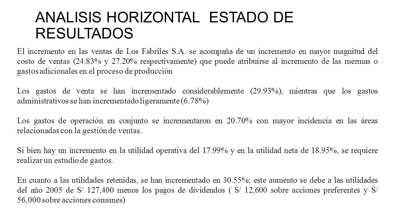 ANALISIS HORIZONTAL ESTADO DE RESULTADOS El incremento en las ventas de Los Fabriles S.A.