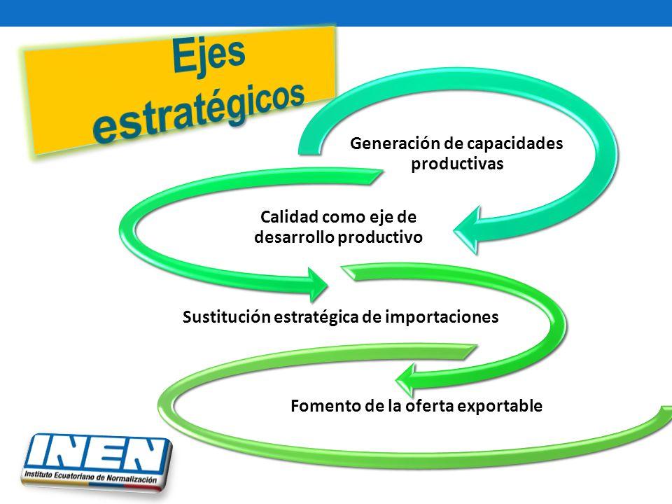 Generación de capacidades productivas Calidad como eje de desarrollo productivo Sustitución estratégica de importaciones Fomento de la oferta exportable