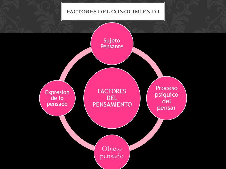 FACTORES DEL PENSAMIENTO Sujeto Pensante Proceso psíquico del pensar Objeto pensado Expresión de lo pensado FACTORES DEL CONOCIMIENTO