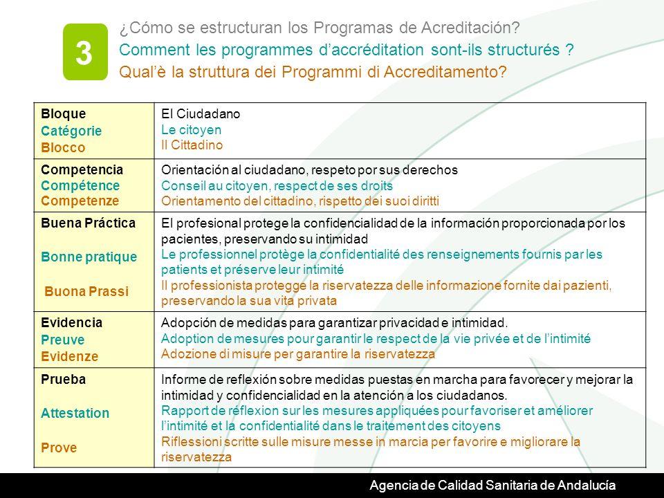 Agencia de Calidad Sanitaria de Andalucía ¿Cómo se estructuran los Programas de Acreditación.